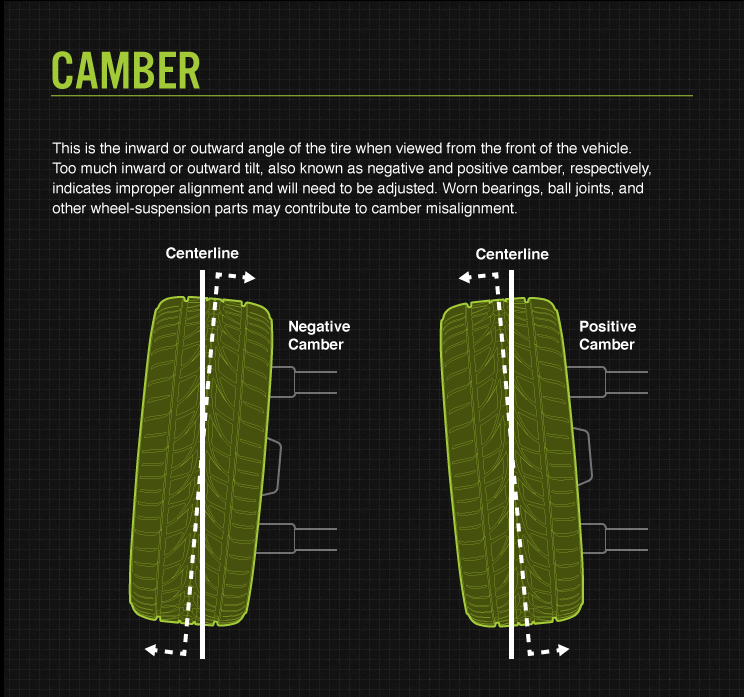 Camber-Tyre-Alignment
