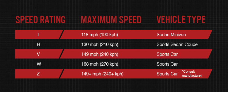 Tire-Speed-Ratings-Chart